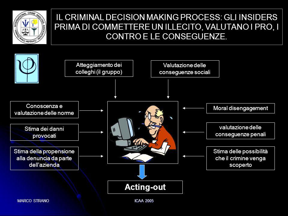 IL CRIMINAL DECISION MAKING PROCESS: GLI INSIDERS PRIMA DI COMMETTERE UN ILLECITO, VALUTANO I PRO, I CONTRO E LE CONSEGUENZE.