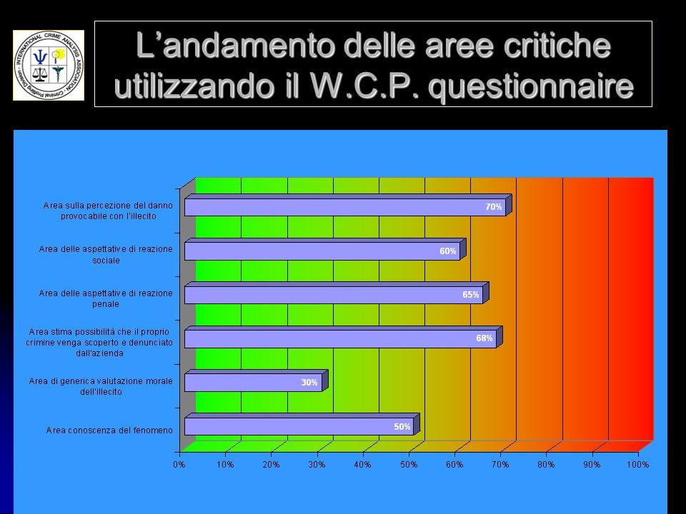 L'andamento delle aree critiche utilizzando il W.C.P. questionnaire