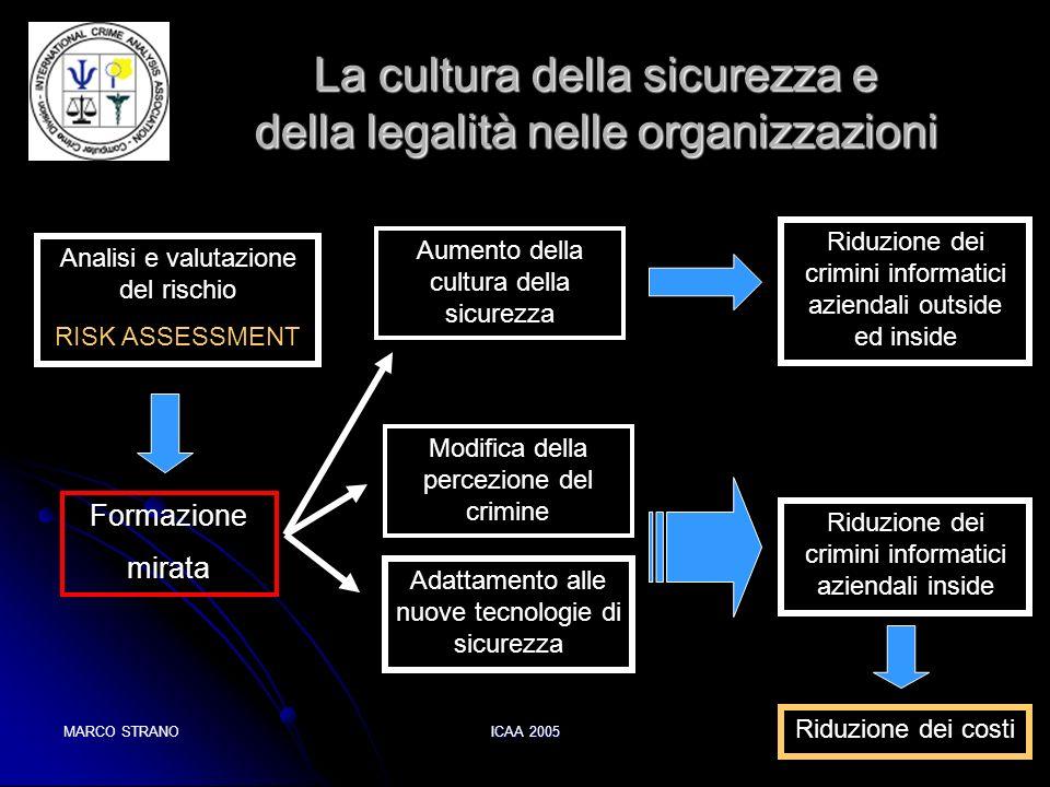 La cultura della sicurezza e della legalità nelle organizzazioni