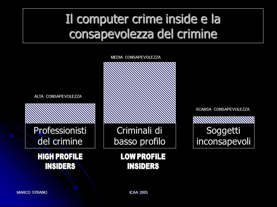 Il computer crime inside e la consapevolezza del crimine