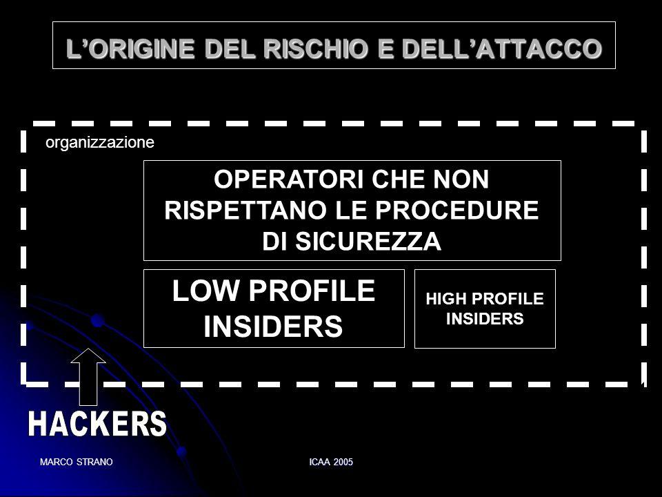 L'ORIGINE DEL RISCHIO E DELL'ATTACCO