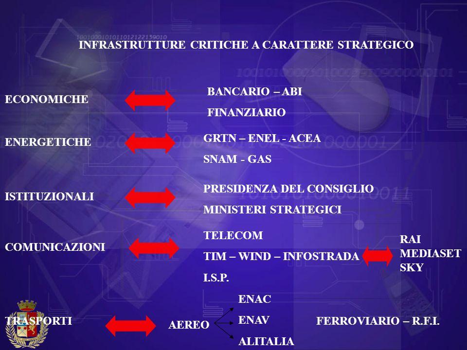 INFRASTRUTTURE CRITICHE A CARATTERE STRATEGICO