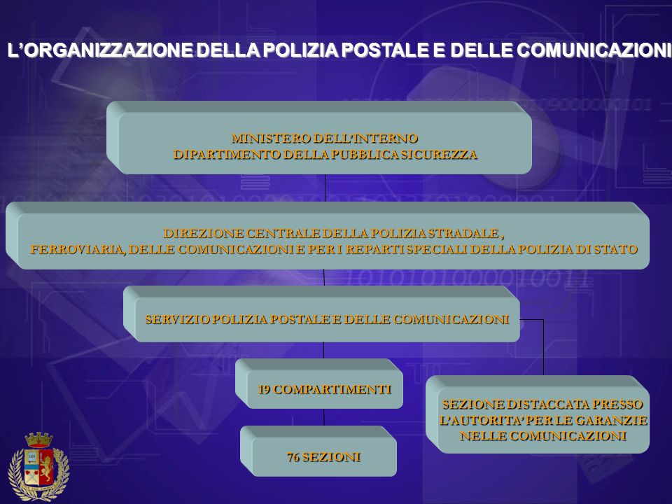 L'ORGANIZZAZIONE DELLA POLIZIA POSTALE E DELLE COMUNICAZIONI