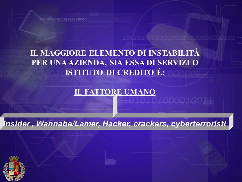 Insider , Wannabe/Lamer, Hacker, crackers, cyberterroristi