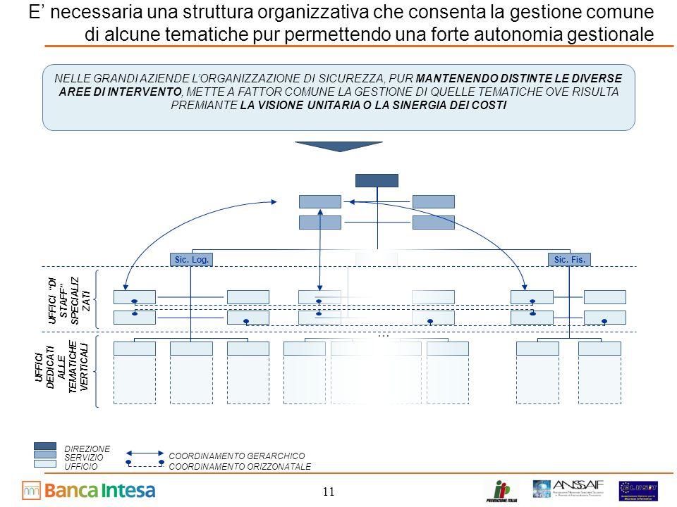 E' necessaria una struttura organizzativa che consenta la gestione comune di alcune tematiche pur permettendo una forte autonomia gestionale