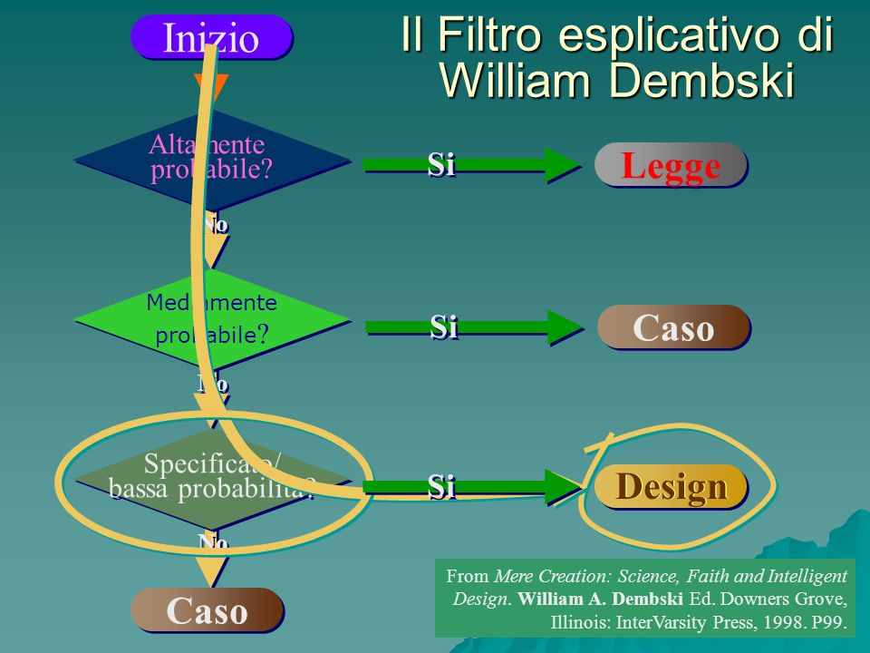 Il Filtro esplicativo di William Dembski