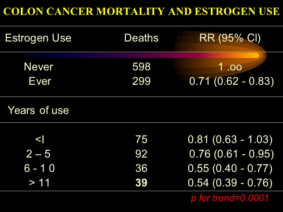 COLON CANCER MORTALITY AND ESTROGEN USE