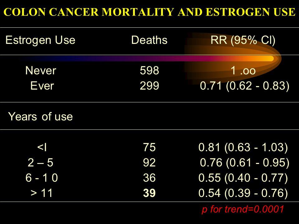 COLON CANCER MORTALITY AND ESTROGEN USE