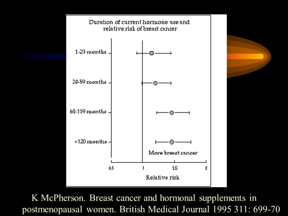 K McPherson.Breast cancer and hormonal supplements in postmenopausal women.