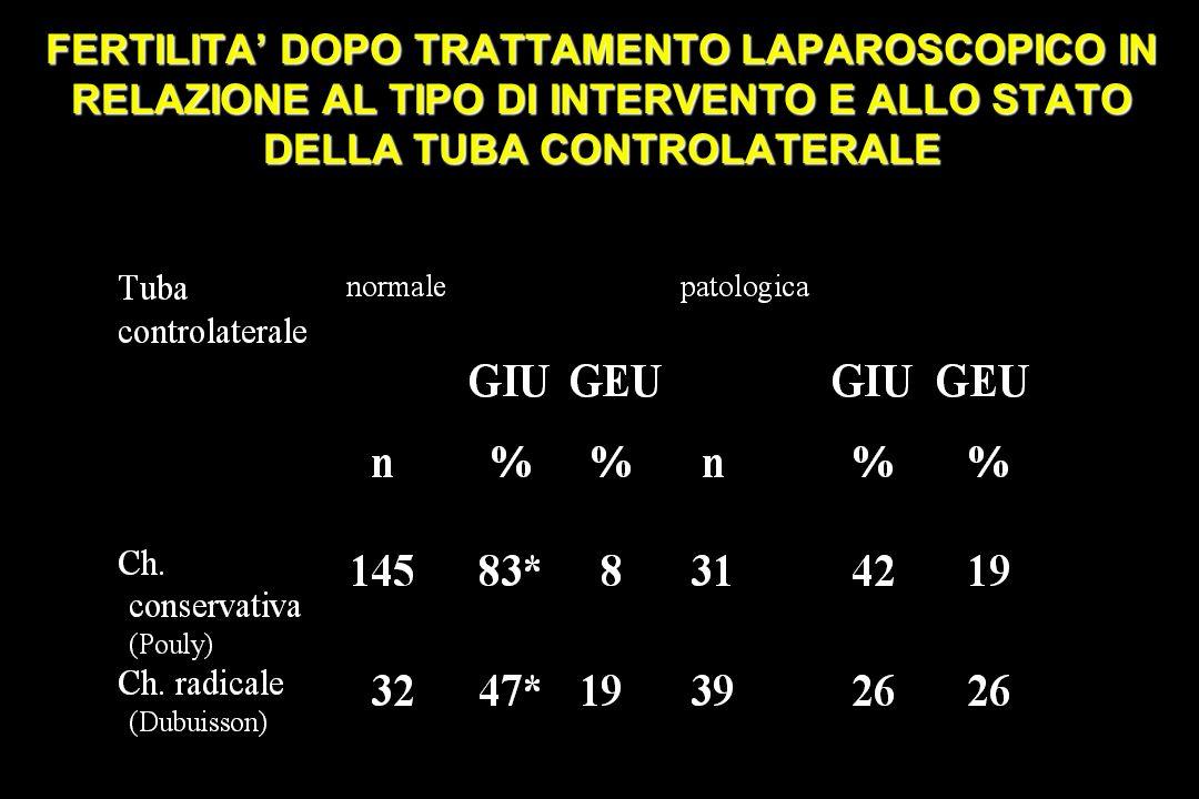 FERTILITA' DOPO TRATTAMENTO LAPAROSCOPICO IN RELAZIONE AL TIPO DI INTERVENTO E ALLO STATO DELLA TUBA CONTROLATERALE