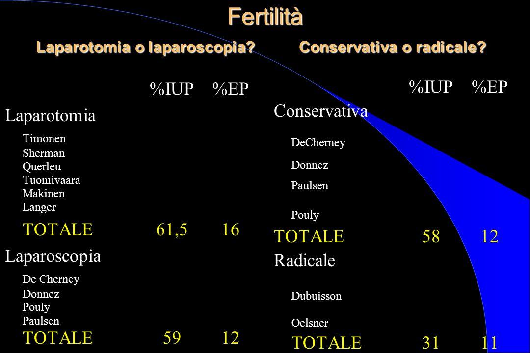 Fertilità Laparotomia o laparoscopia Conservativa o radicale