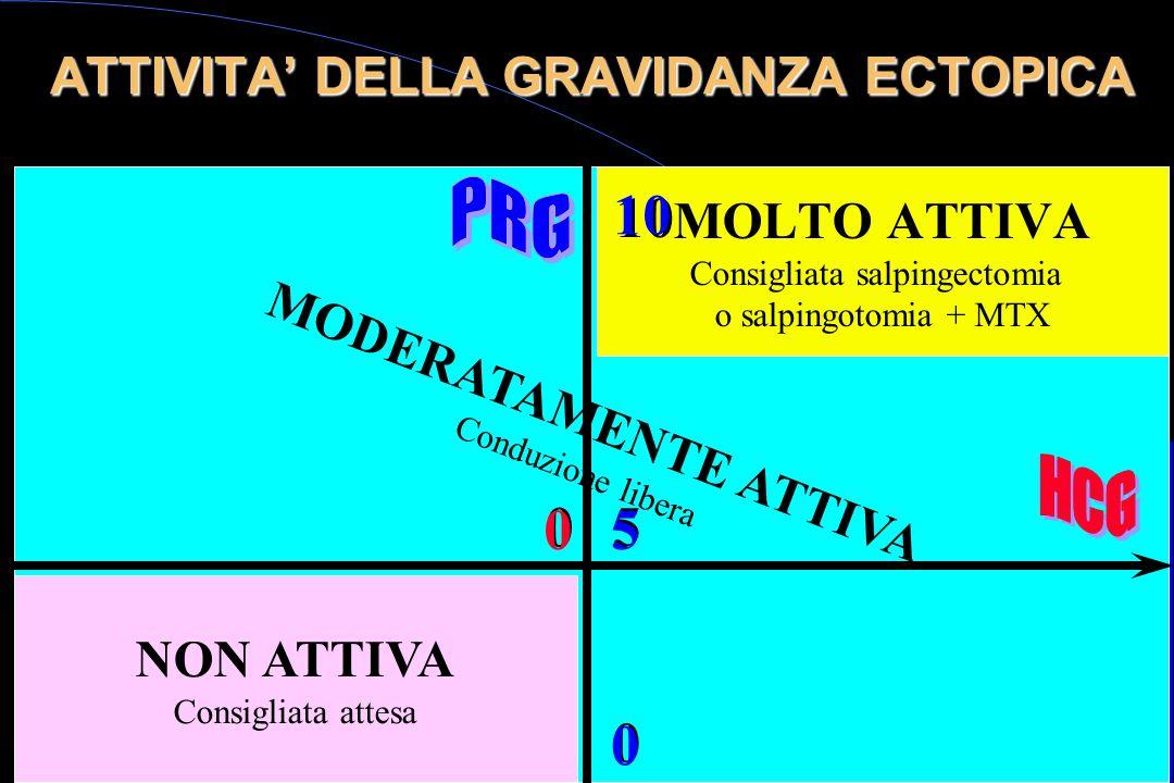 ATTIVITA' DELLA GRAVIDANZA ECTOPICA