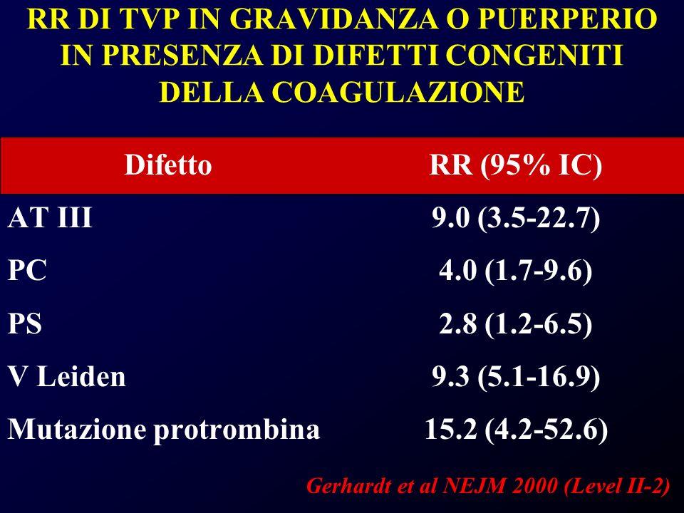 Mutazione protrombina RR (95% IC) 9.0 (3.5-22.7) 4.0 (1.7-9.6)