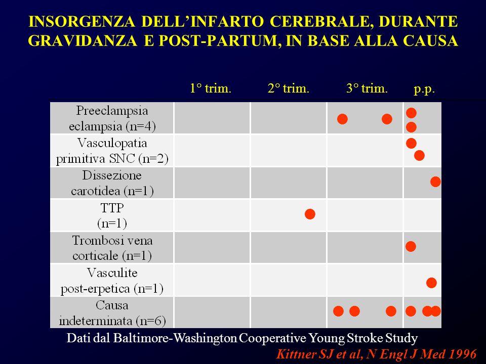 INSORGENZA DELL'INFARTO CEREBRALE, DURANTE GRAVIDANZA E POST-PARTUM, IN BASE ALLA CAUSA