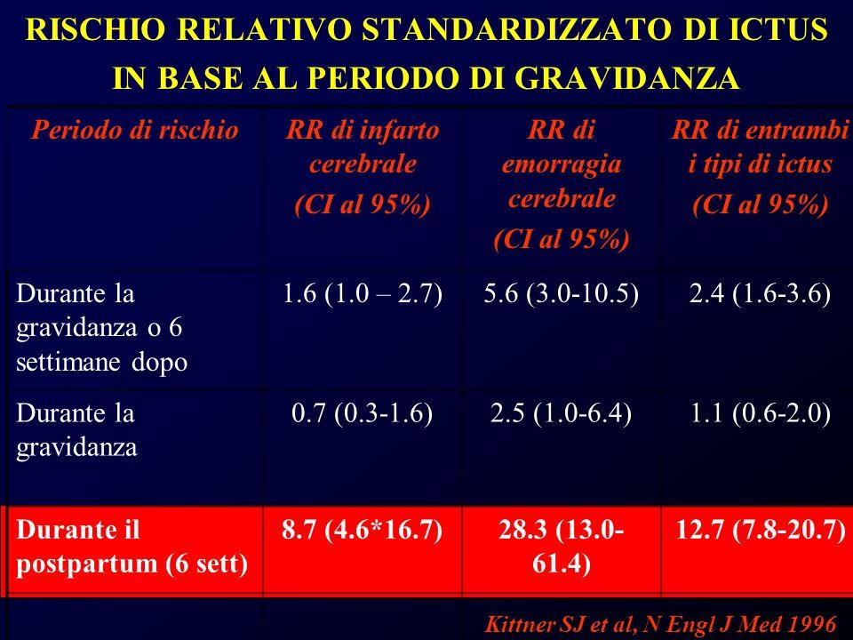 RISCHIO RELATIVO STANDARDIZZATO DI ICTUS IN BASE AL PERIODO DI GRAVIDANZA