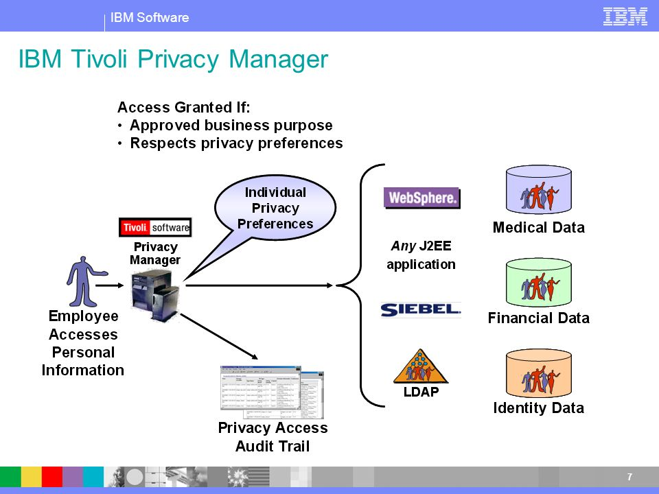 IBM Tivoli Privacy Manager