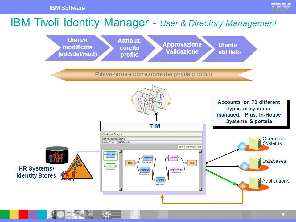 IBM Tivoli Identity Manager - User & Directory Management
