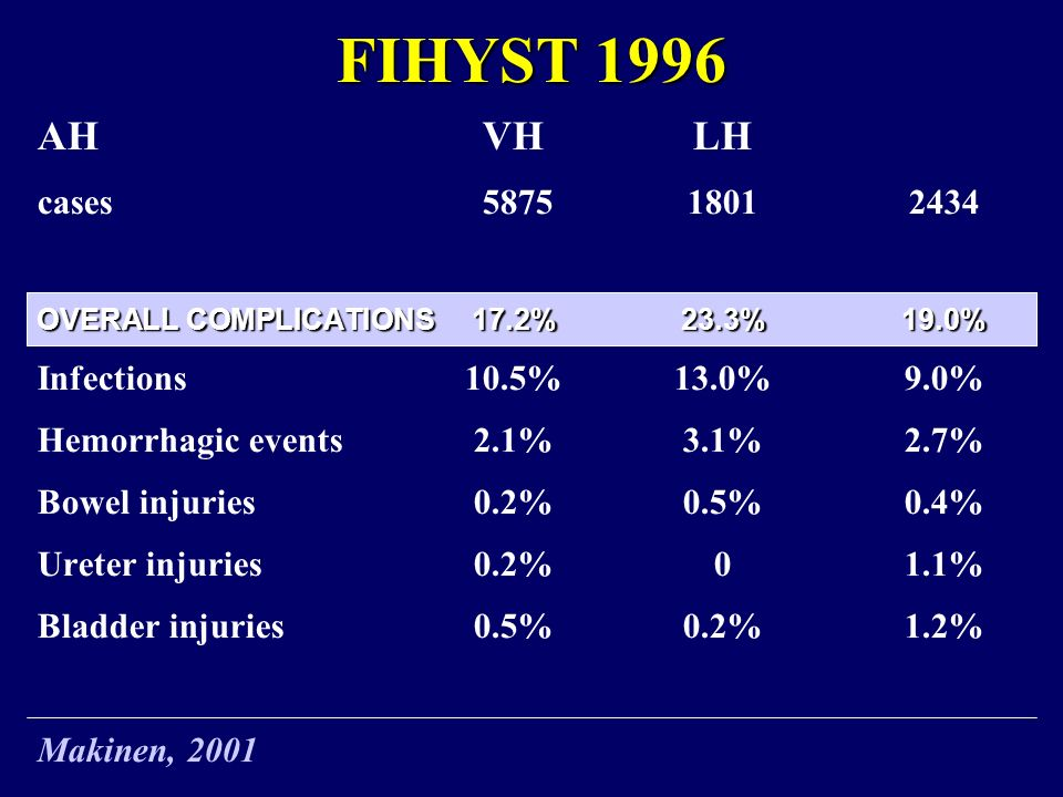 FIHYST 1996 AH VH LH cases 5875 1801 2434 Infections 10.5% 13.0% 9.0%