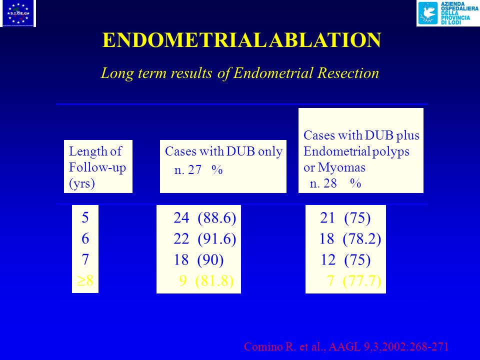 ENDOMETRIAL ABLATION Long term results of Endometrial Resection 5 6 7