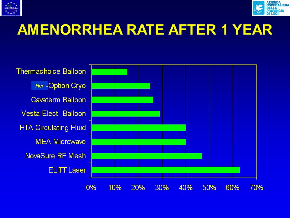 AMENORRHEA RATE AFTER 1 YEAR