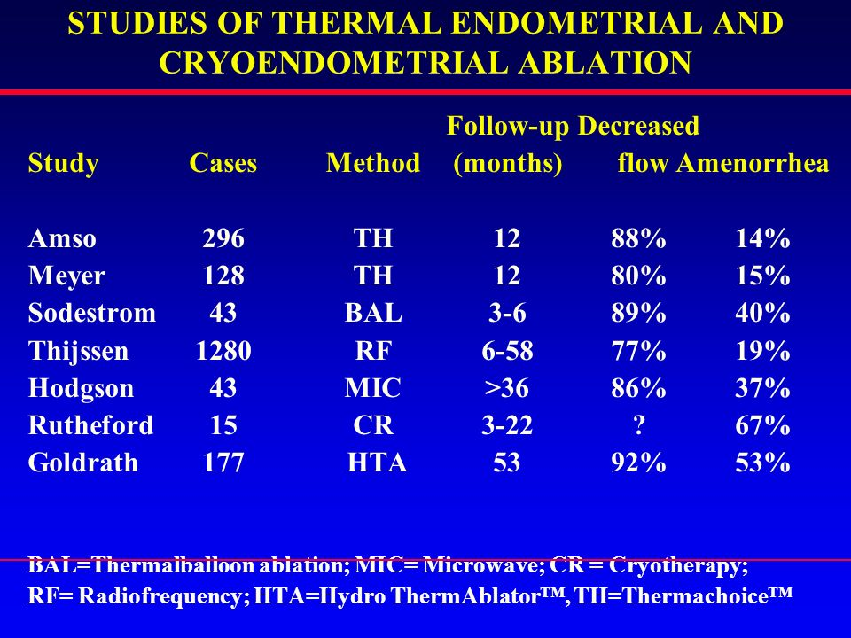 STUDIES OF THERMAL ENDOMETRIAL AND CRYOENDOMETRIAL ABLATION