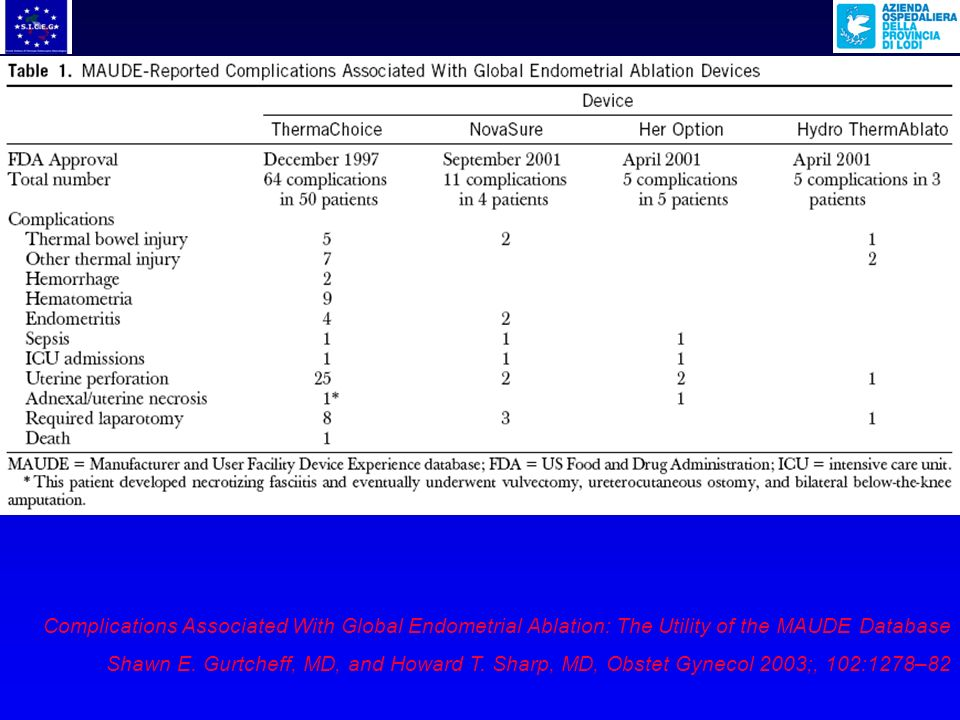 Complications Associated With Global Endometrial Ablation: The Utility of the MAUDE Database
