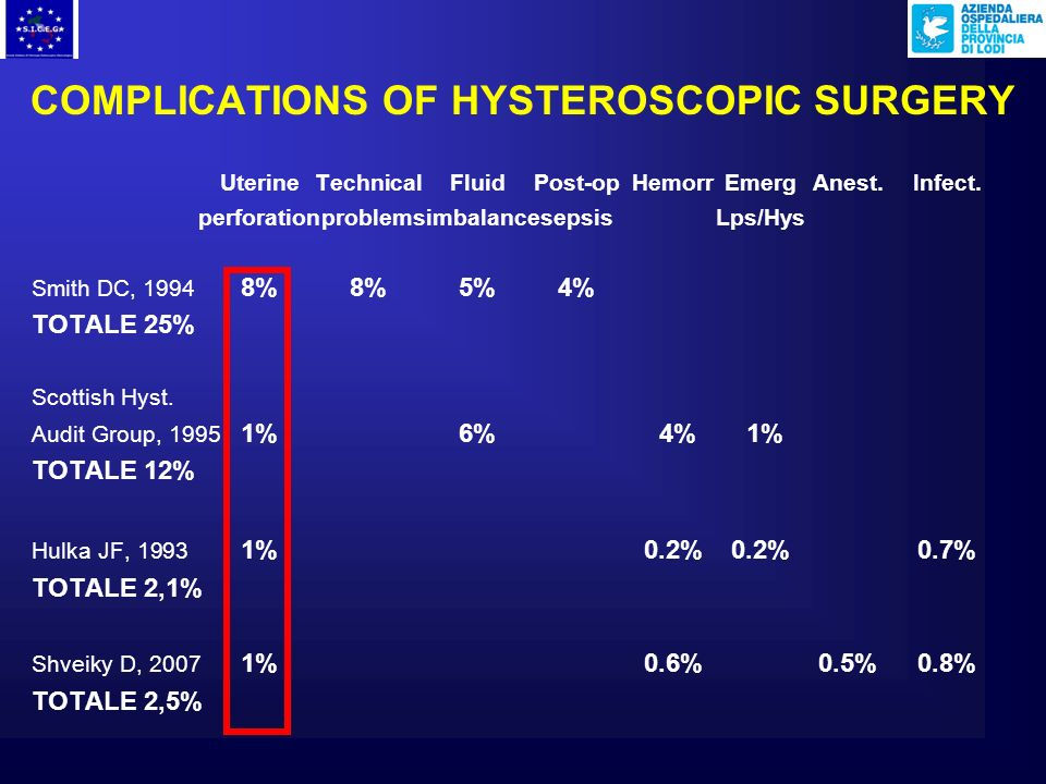 COMPLICATIONS OF HYSTEROSCOPIC SURGERY