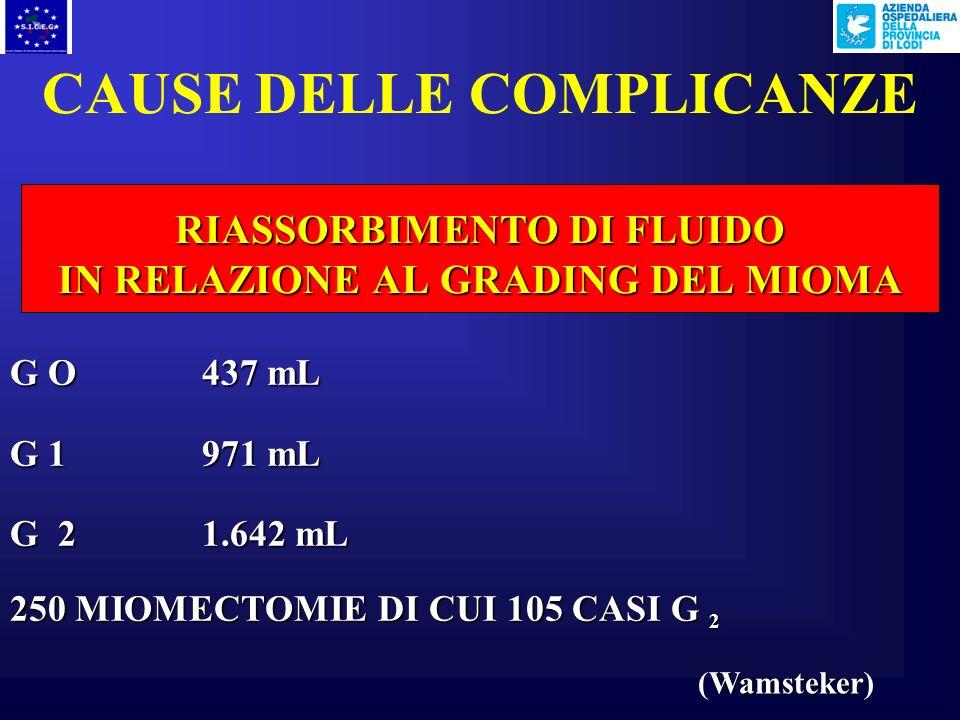 CAUSE DELLE COMPLICANZE RIASSORBIMENTO DI FLUIDO IN RELAZIONE AL GRADING DEL MIOMA