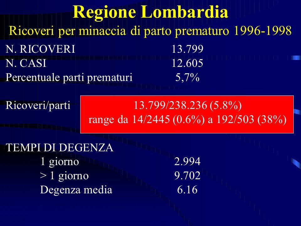 Regione Lombardia Ricoveri per minaccia di parto prematuro 1996-1998
