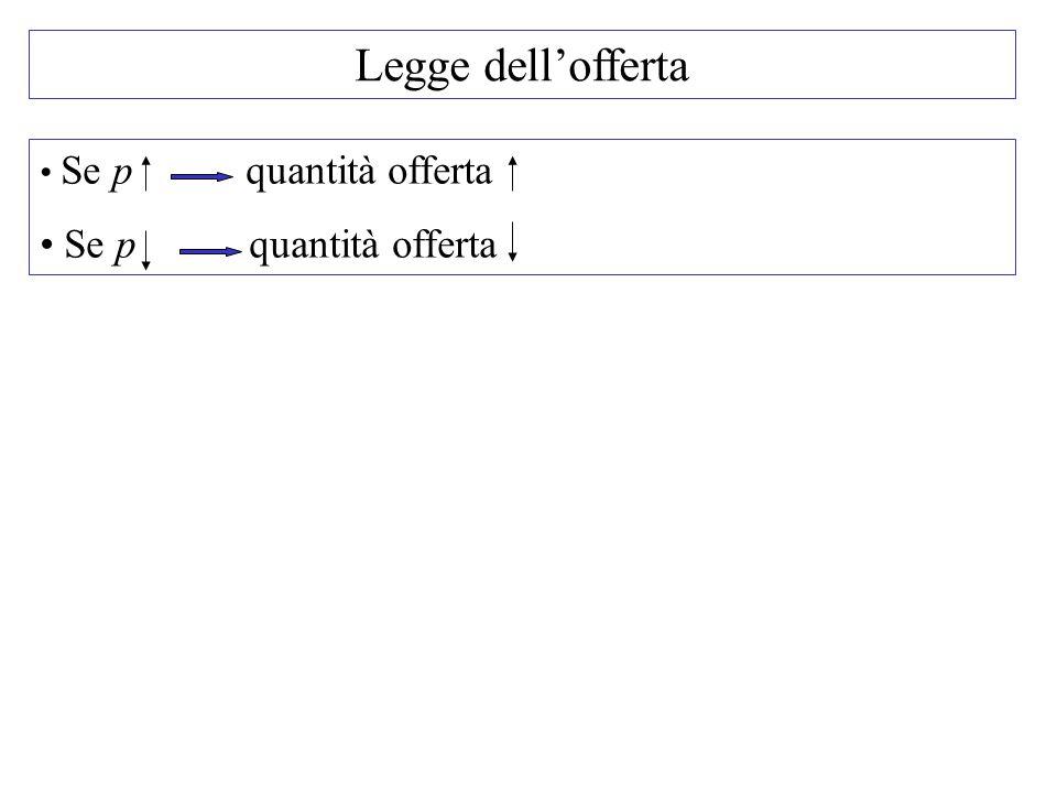 Legge dell'offerta Se p quantità offerta