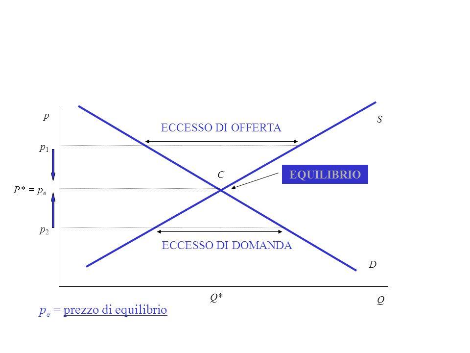 pe = prezzo di equilibrio