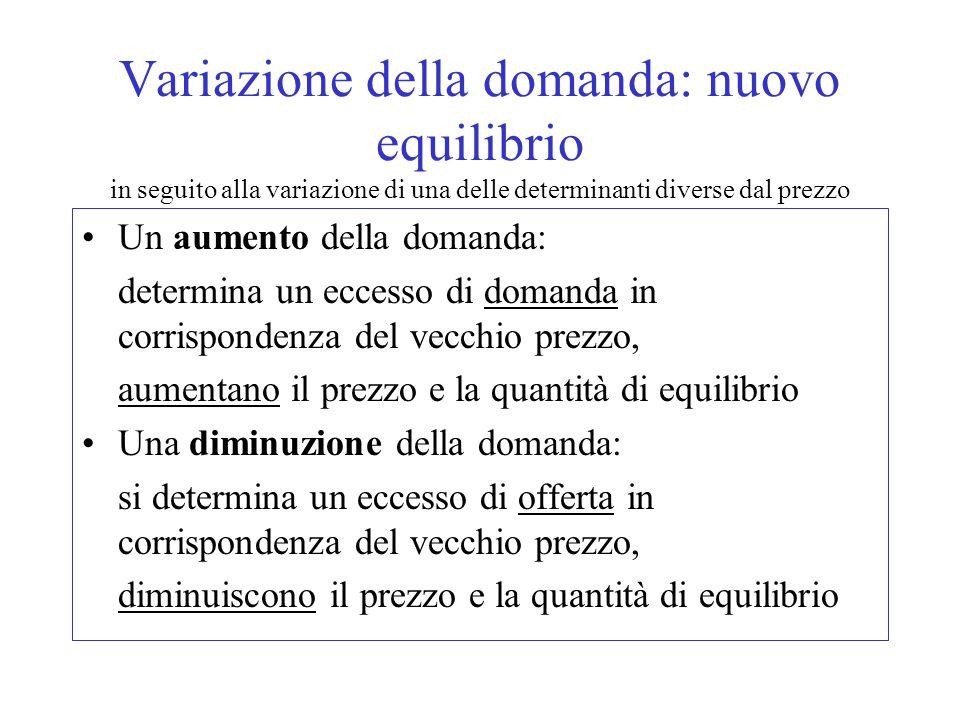 Variazione della domanda: nuovo equilibrio in seguito alla variazione di una delle determinanti diverse dal prezzo