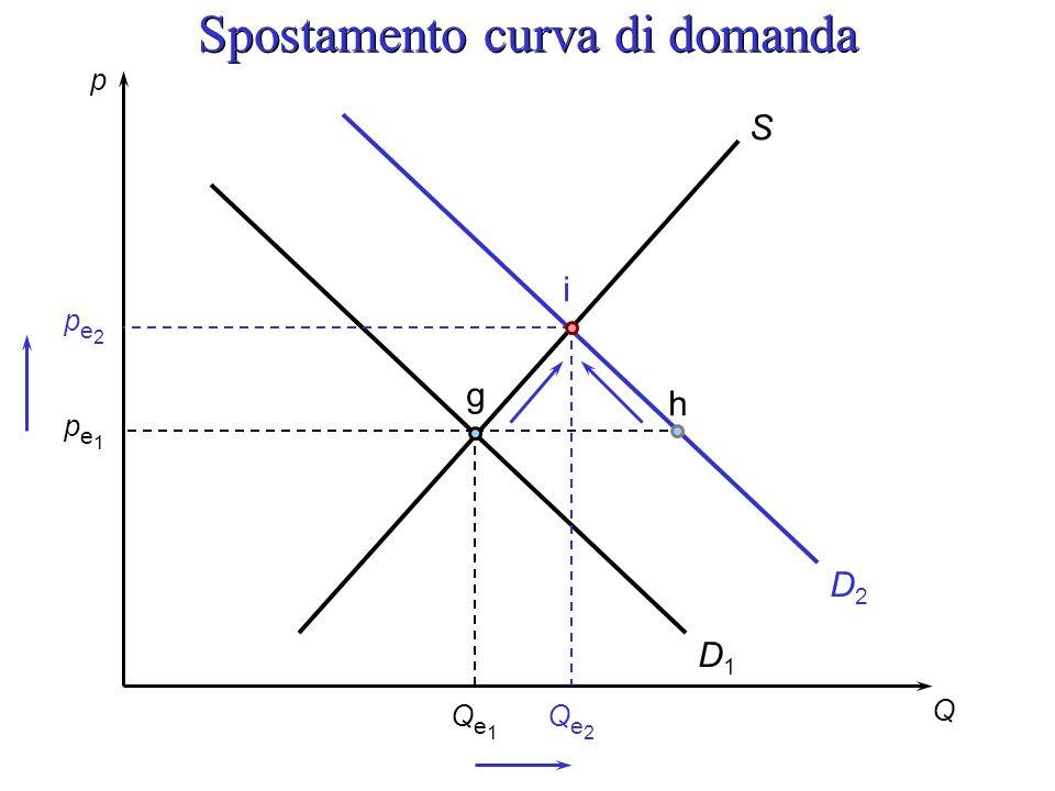 Spostamento curva di domanda
