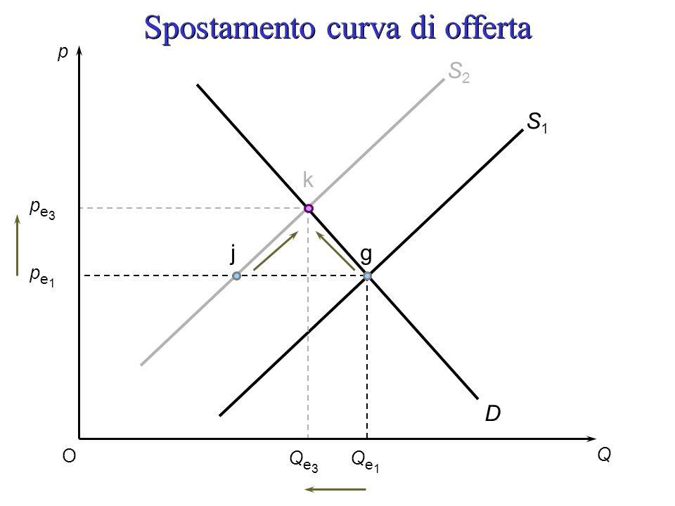 Spostamento curva di offerta