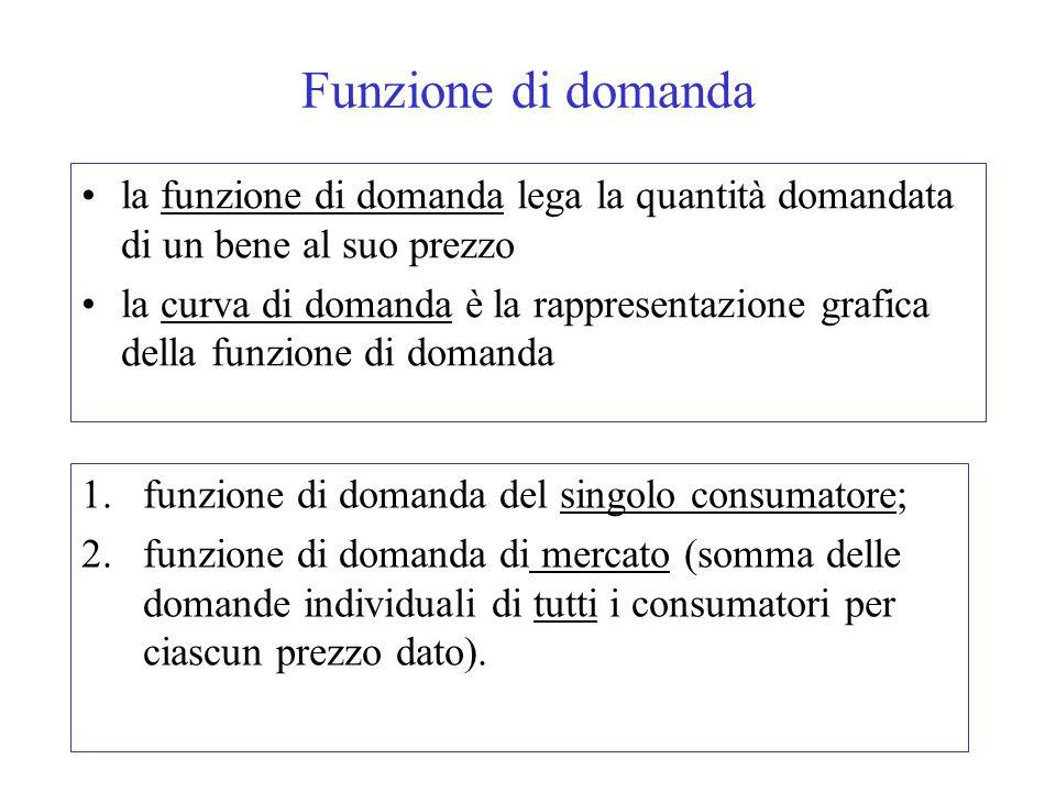 Funzione di domanda la funzione di domanda lega la quantità domandata di un bene al suo prezzo.