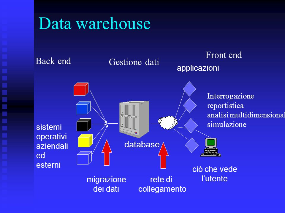 Data warehouse Front end Back end Gestione dati database applicazioni