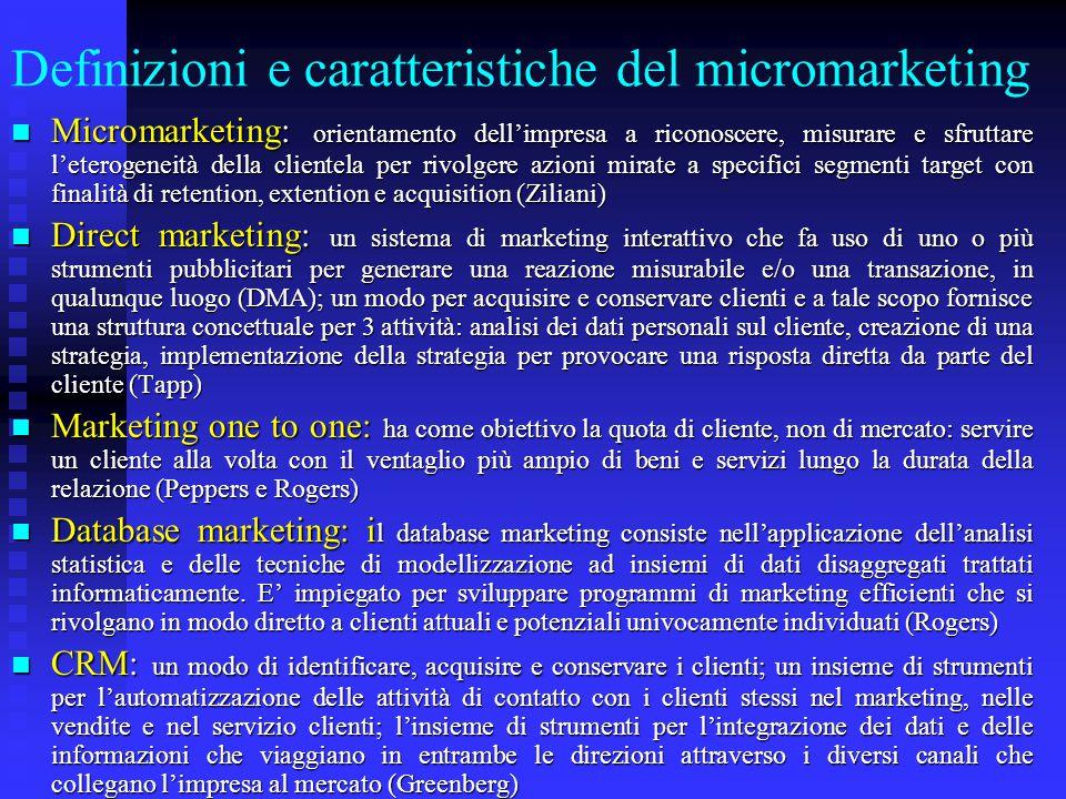 Definizioni e caratteristiche del micromarketing