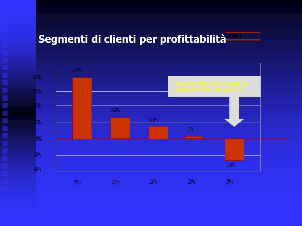 CASO REALE 79,67% 80% 60% 40% 24,82% 15,83% 20% 1,52% 0% -20% -21,83%