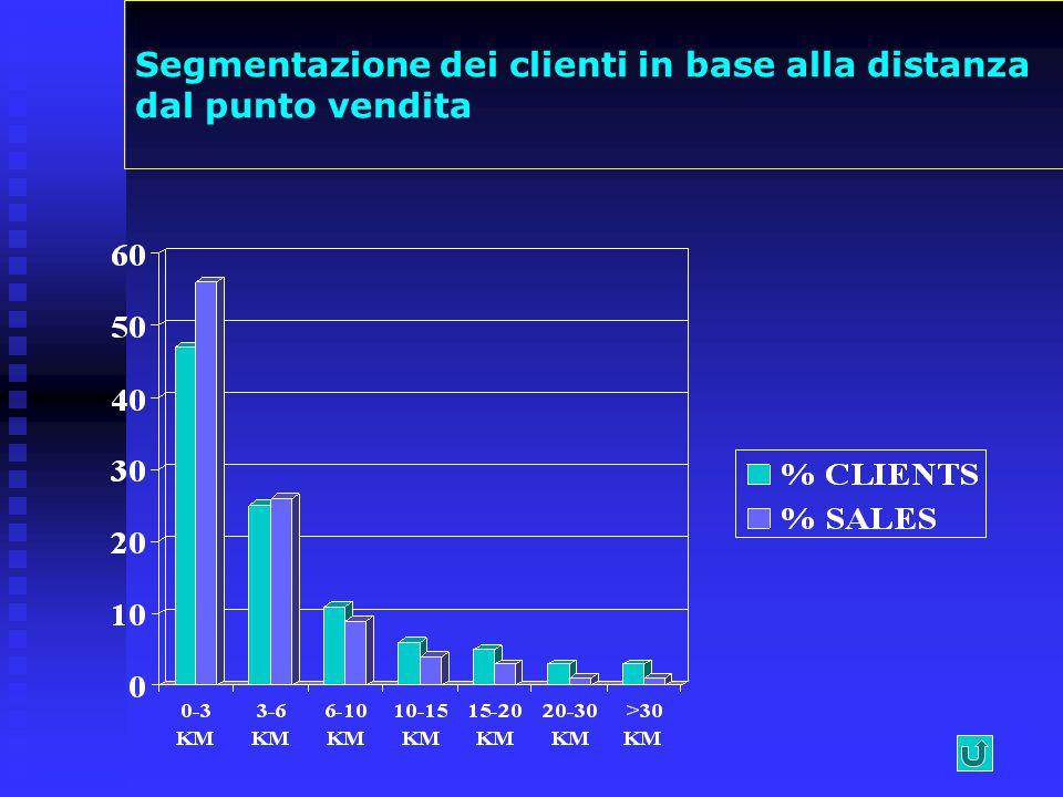 Segmentazione dei clienti in base alla distanza dal punto vendita