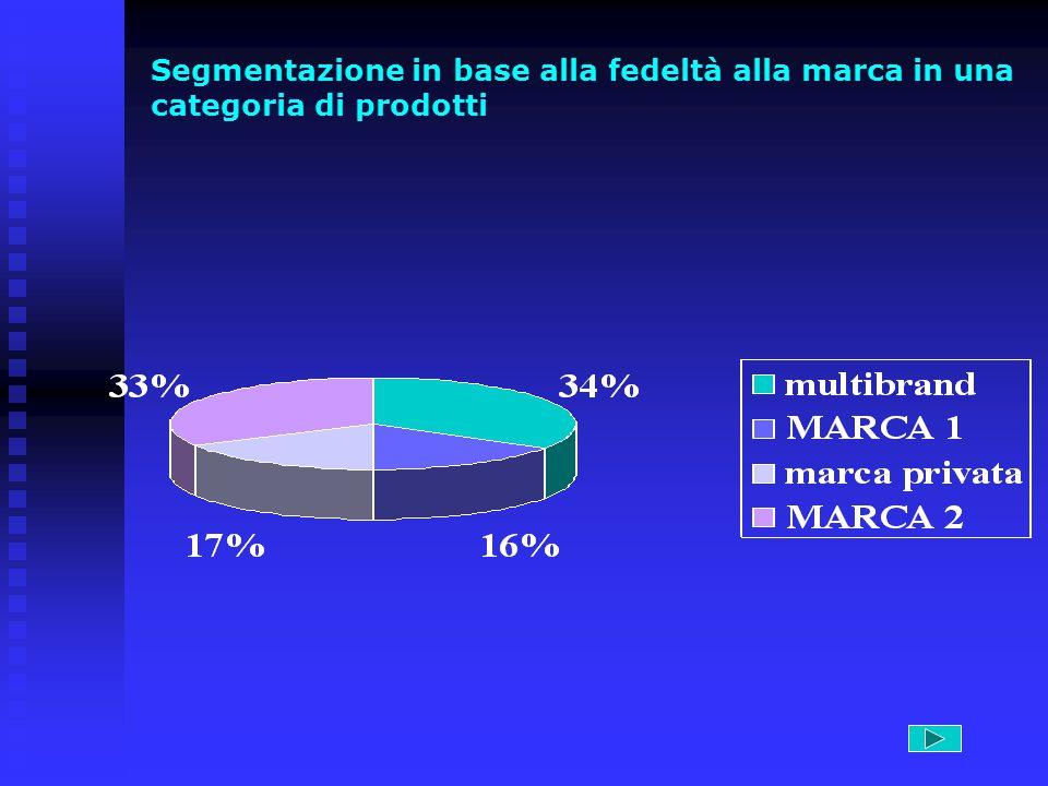 Segmentazione in base alla fedeltà alla marca in una categoria di prodotti