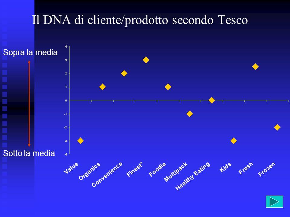 Il DNA di cliente/prodotto secondo Tesco