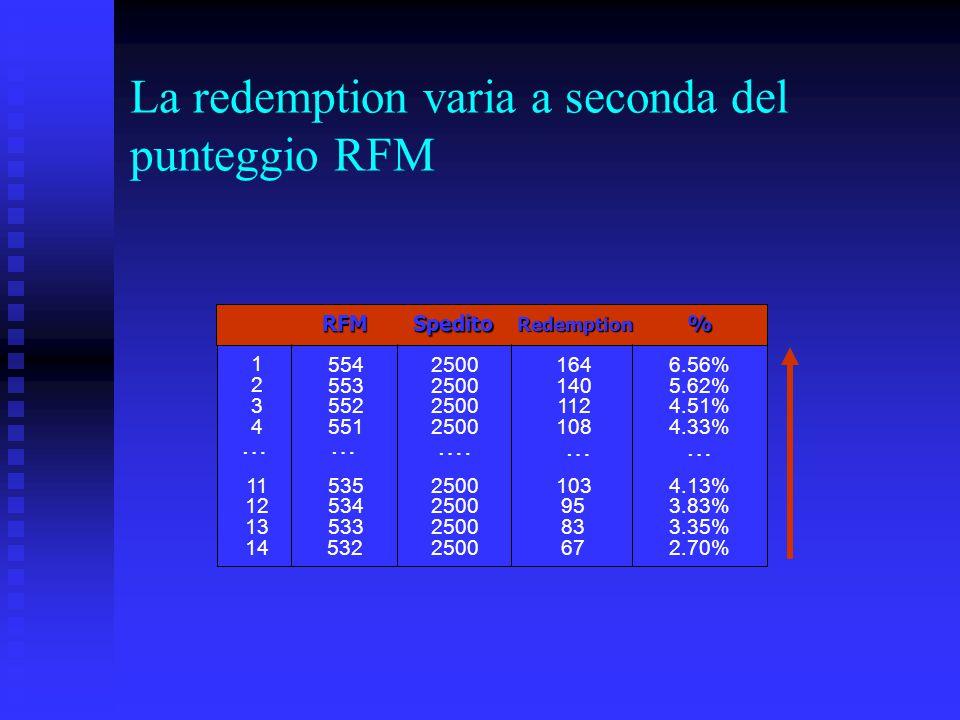La redemption varia a seconda del punteggio RFM