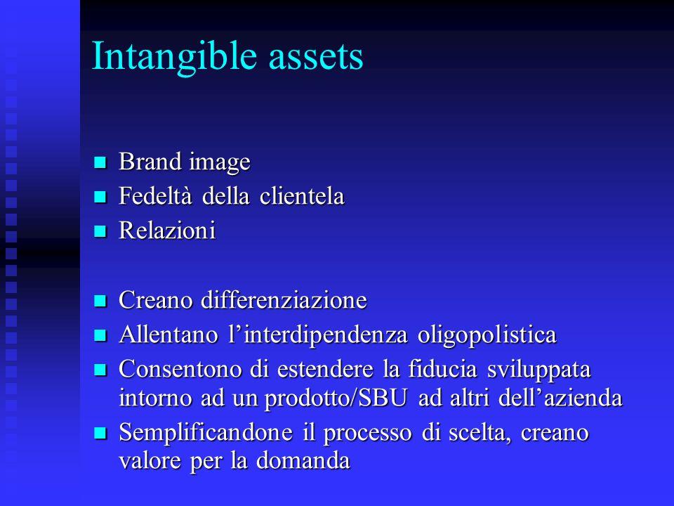 Intangible assets Brand image Fedeltà della clientela Relazioni