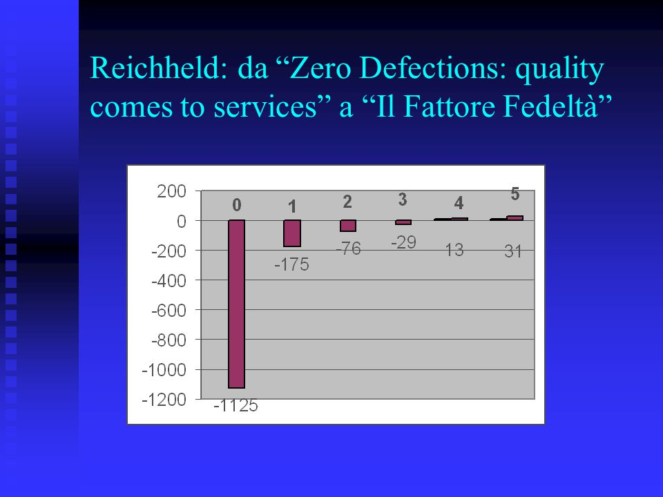 Reichheld: da Zero Defections: quality comes to services a Il Fattore Fedeltà