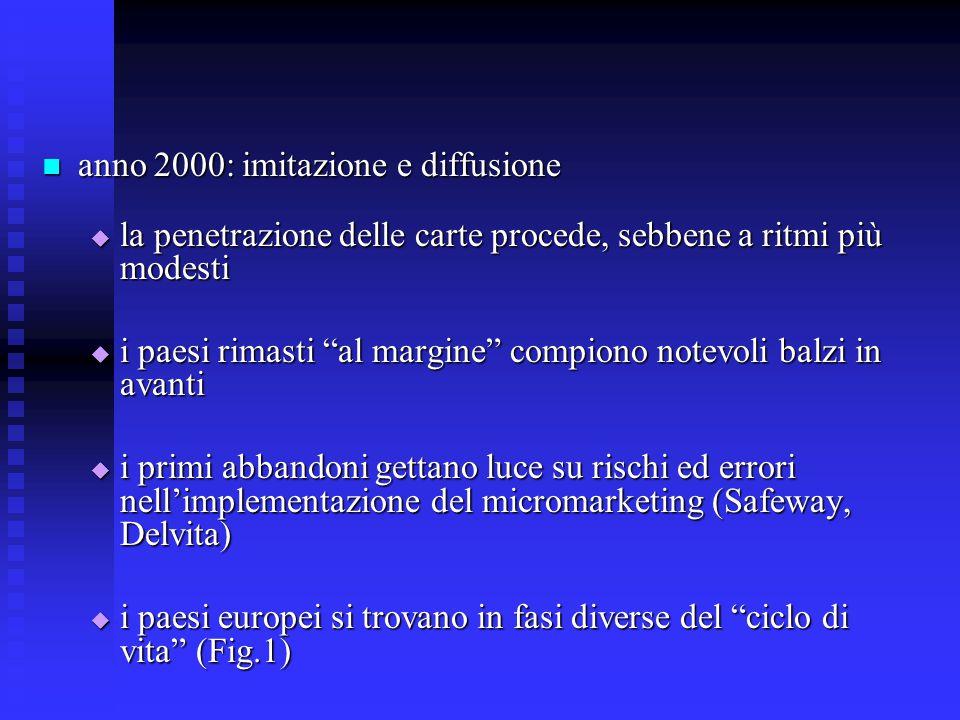 anno 2000: imitazione e diffusione