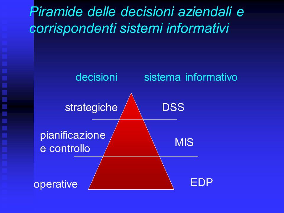 Piramide delle decisioni aziendali e corrispondenti sistemi informativi