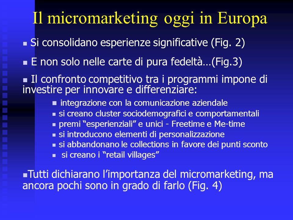 Il micromarketing oggi in Europa