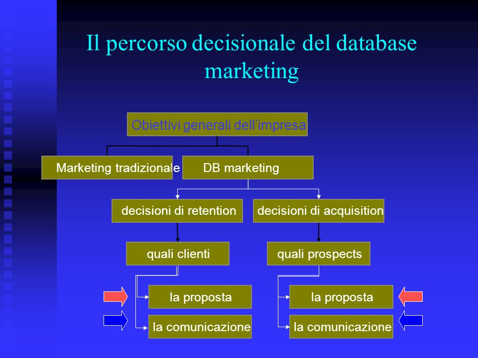 Il percorso decisionale del database marketing