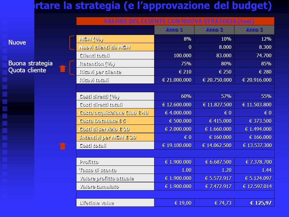Supportare la strategia (e l'approvazione del budget)