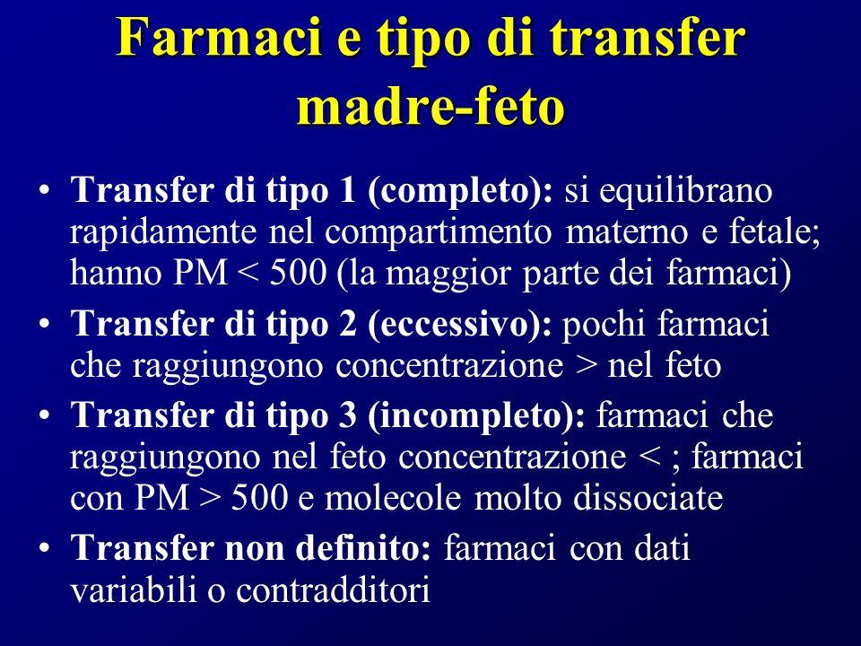 Farmaci e tipo di transfer madre-feto